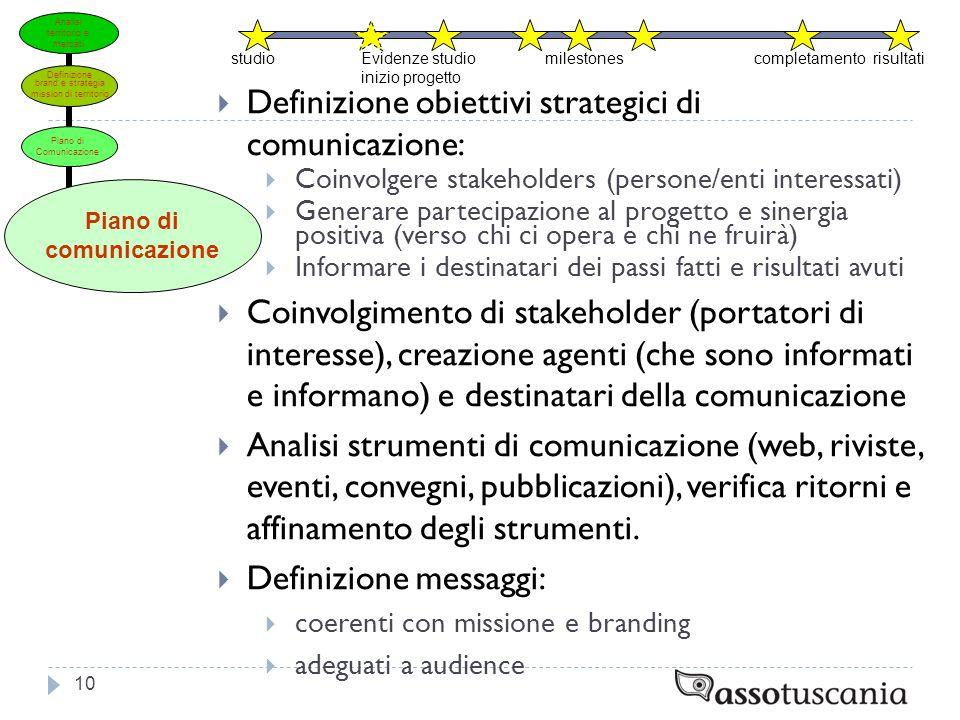 Definizione obiettivi strategici di comunicazione: Coinvolgere stakeholders (persone/enti interessati) Generare partecipazione al progetto e sinergia