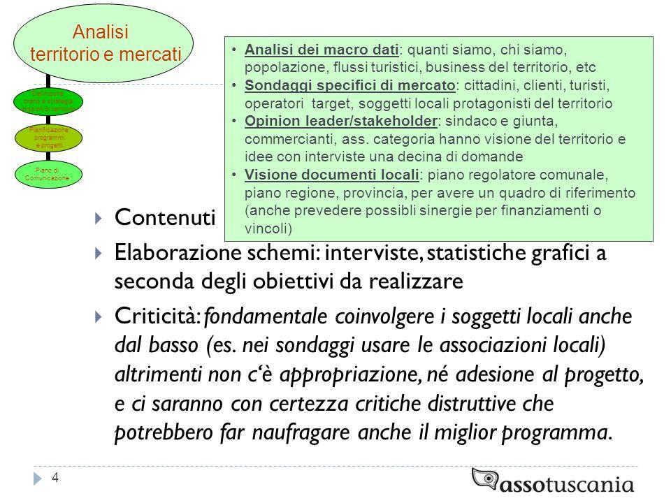 Contenuti Elaborazione schemi: interviste, statistiche grafici a seconda degli obiettivi da realizzare Criticità: fondamentale coinvolgere i soggetti locali anche dal basso (es.
