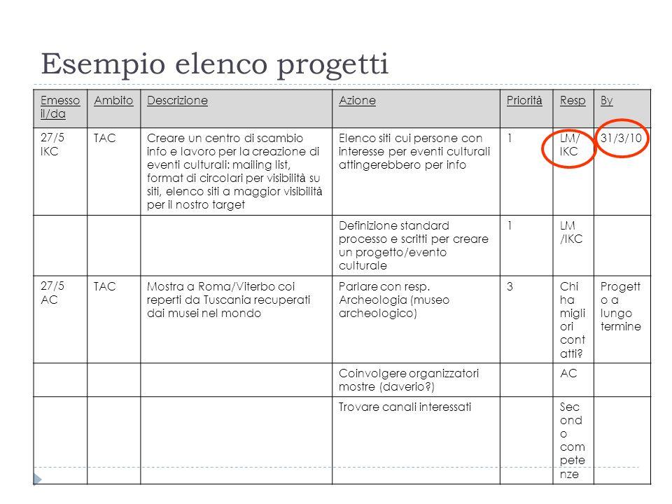 Esempio elenco progetti Emesso il/da AmbitoDescrizioneAzionePriorit à RespBy 27/5 IKC TACCreare un centro di scambio info e lavoro per la creazione di