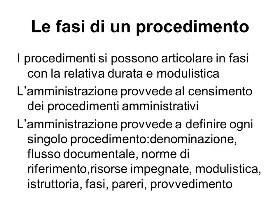 Le fasi di un procedimento I procedimenti si possono articolare in fasi con la relativa durata e modulistica Lamministrazione provvede al censimento d