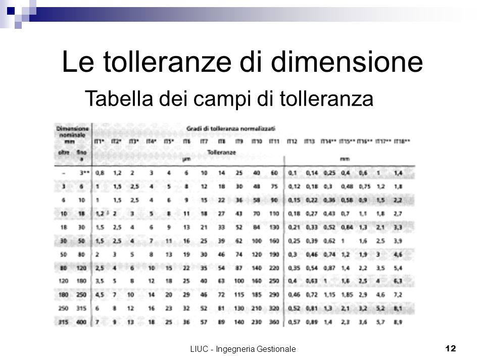 LIUC - Ingegneria Gestionale12 Le tolleranze di dimensione Tabella dei campi di tolleranza