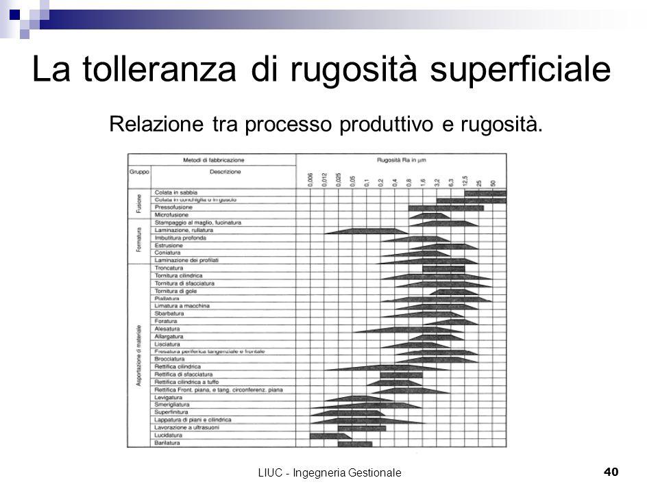 LIUC - Ingegneria Gestionale40 La tolleranza di rugosità superficiale Relazione tra processo produttivo e rugosità.