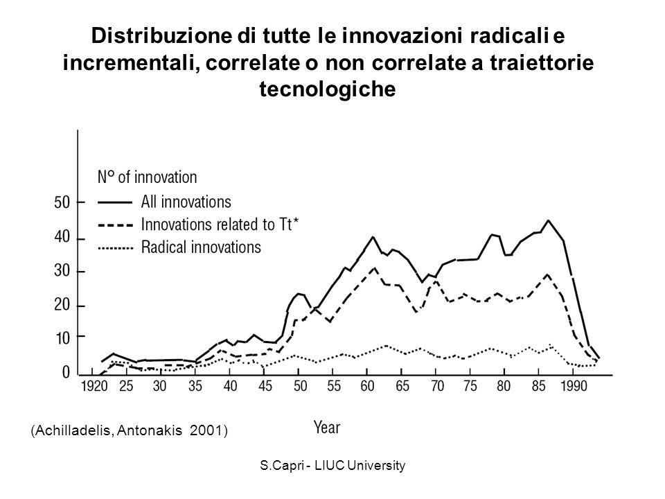 S.Capri - LIUC University Distribuzione di tutte le innovazioni radicali e incrementali, correlate o non correlate a traiettorie tecnologiche (Achilla