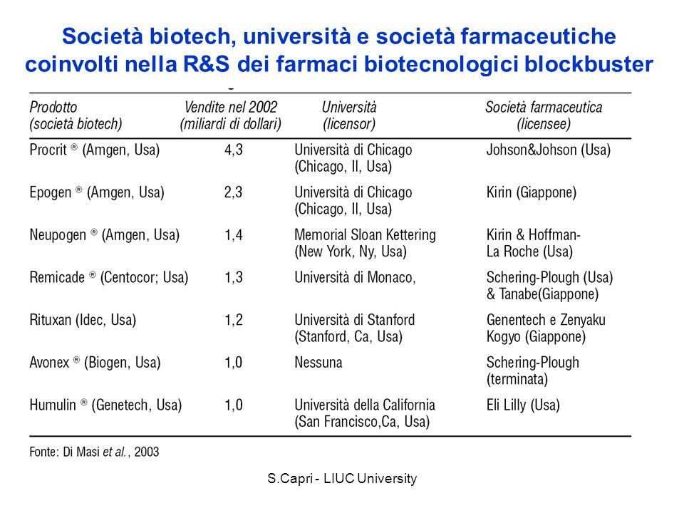 S.Capri - LIUC University Società biotech, università e società farmaceutiche coinvolti nella R&S dei farmaci biotecnologici blockbuster I