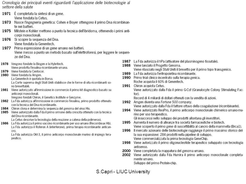 S.Capri - LIUC University o