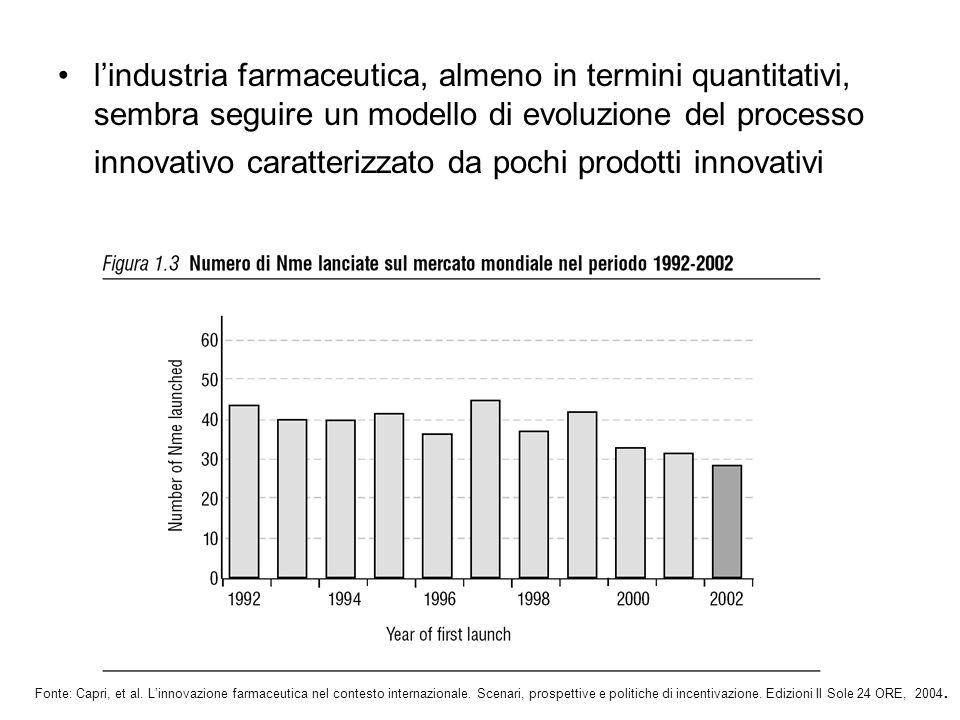 S.Capri - LIUC University lindustria farmaceutica, almeno in termini quantitativi, sembra seguire un modello di evoluzione del processo innovativo car