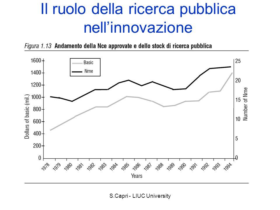S.Capri - LIUC University Il ruolo della ricerca pubblica nellinnovazione