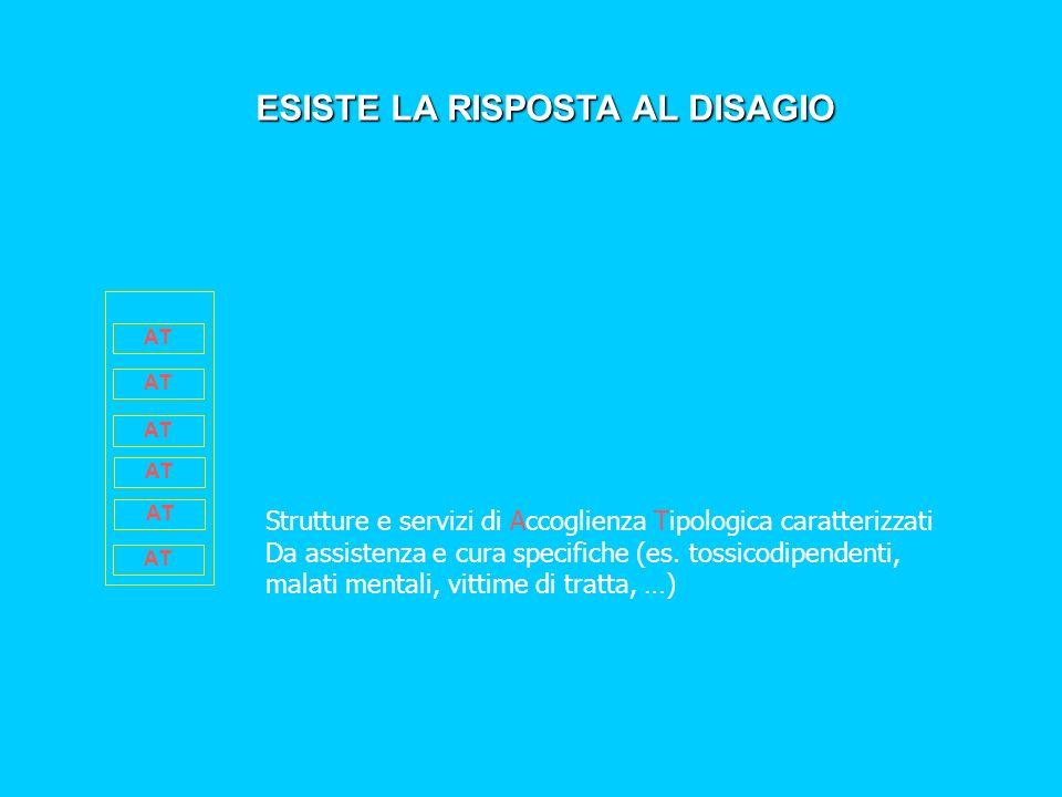 ESISTE LA RISPOSTA AL DISAGIO AT Strutture e servizi di Accoglienza Tipologica caratterizzati Da assistenza e cura specifiche (es.