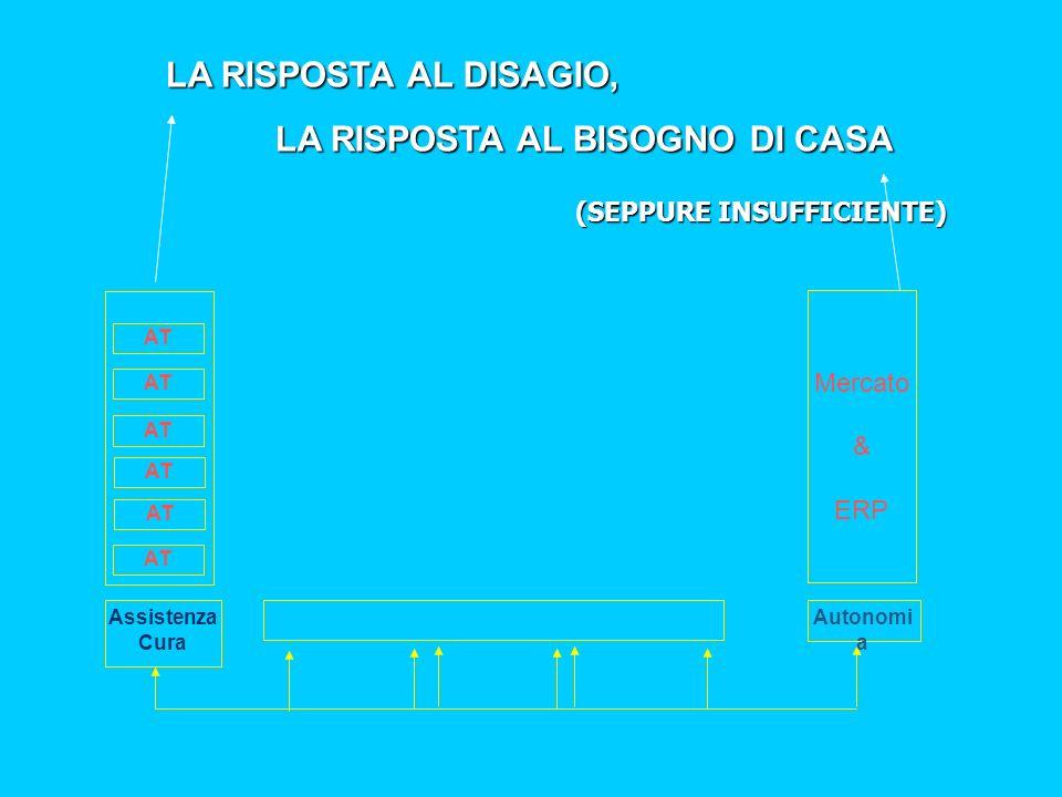 LA RISPOSTA AL DISAGIO, LA RISPOSTA AL BISOGNO DI CASA AT Mercato & ERP Assistenza Cura Autonomi a (SEPPURE INSUFFICIENTE)