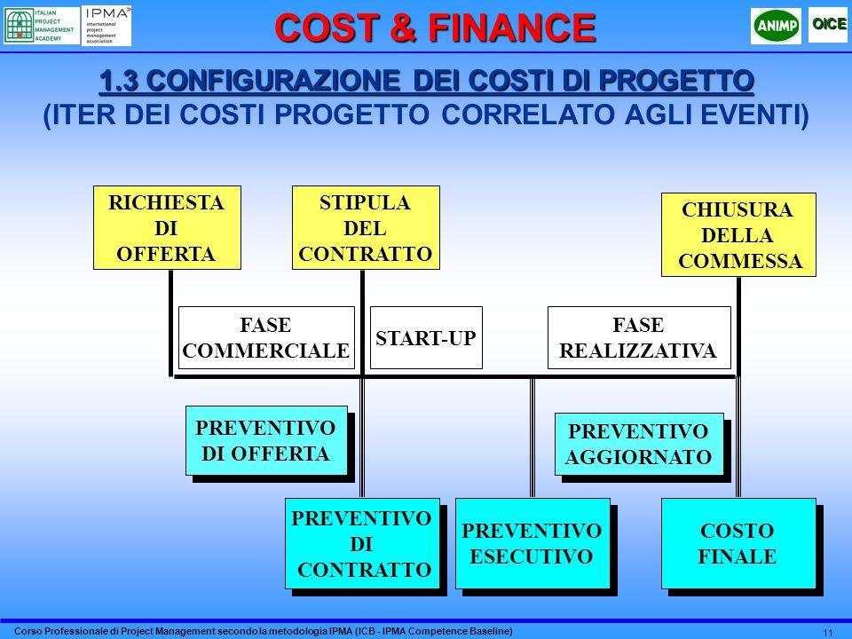 Corso Professionale di Project Management secondo la metodologia IPMA (ICB - IPMA Competence Baseline) OICE 11 RICHIESTA DI OFFERTA STIPULA DEL CONTRATTO CHIUSURA DELLA COMMESSA PREVENTIVO DI CONTRATTO PREVENTIVO DI CONTRATTO PREVENTIVO ESECUTIVO PREVENTIVO ESECUTIVO COSTO FINALE COSTO FINALE FASE COMMERCIALE START-UP FASE REALIZZATIVA PREVENTIVO DI OFFERTA PREVENTIVO DI OFFERTA PREVENTIVO AGGIORNATO PREVENTIVO AGGIORNATO 1.3 CONFIGURAZIONE DEI COSTI DI PROGETTO 1.3 CONFIGURAZIONE DEI COSTI DI PROGETTO (ITER DEI COSTI PROGETTO CORRELATO AGLI EVENTI) COST & FINANCE