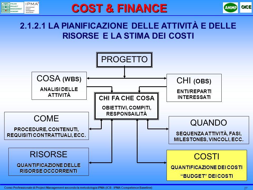 Corso Professionale di Project Management secondo la metodologia IPMA (ICB - IPMA Competence Baseline) OICE 27 2.1.2.1 LA PIANIFICAZIONE DELLE ATTIVITÀ E DELLE RISORSE E LA STIMA DEI COSTI PROGETTO (WBS) COSA (WBS) ANALISI DELLE ATTIVITÀ (OBS) CHI (OBS) ENTI/REPARTI INTERESSATI CHI FA CHE COSA OBIETTIVI, COMPITI, RESPONSAILITÀ COME PROCEDURE, CONTENUTI, REQUISITI CONTRATTUALI, ECC.