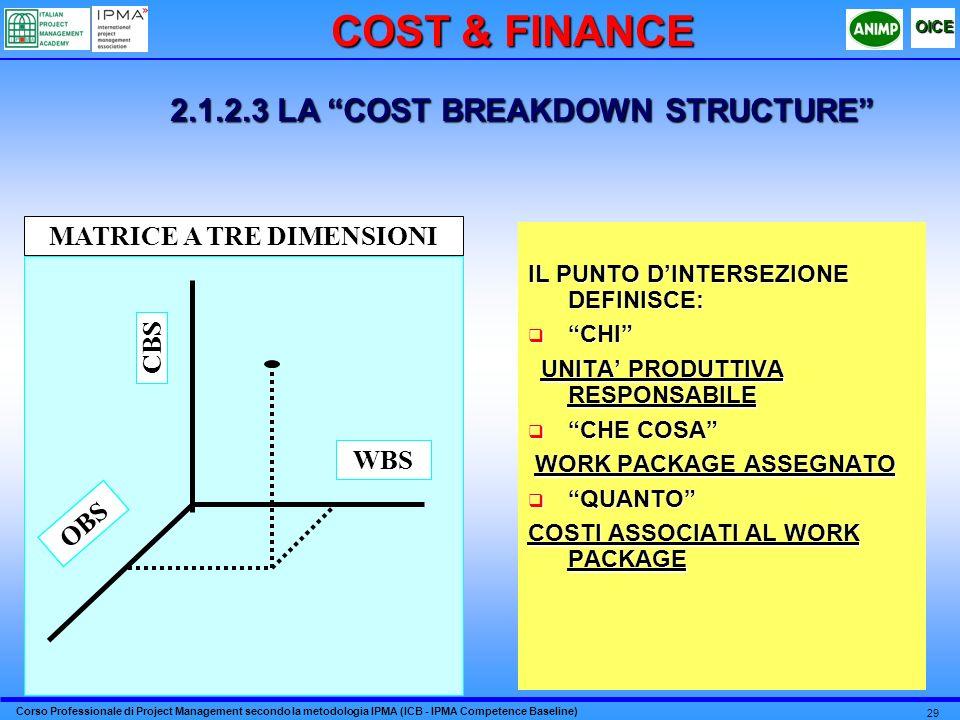 Corso Professionale di Project Management secondo la metodologia IPMA (ICB - IPMA Competence Baseline) OICE 29 IL PUNTO DINTERSEZIONE DEFINISCE: CHI C