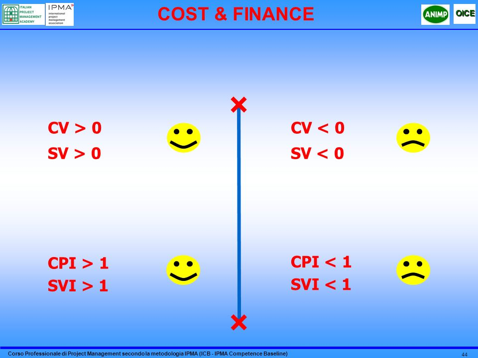 Corso Professionale di Project Management secondo la metodologia IPMA (ICB - IPMA Competence Baseline) OICE 44 COST & FINANCE CV > 0 SV > 0 CPI > 1 SVI > 1 CV < 0 SV < 0 CPI < 1 SVI < 1