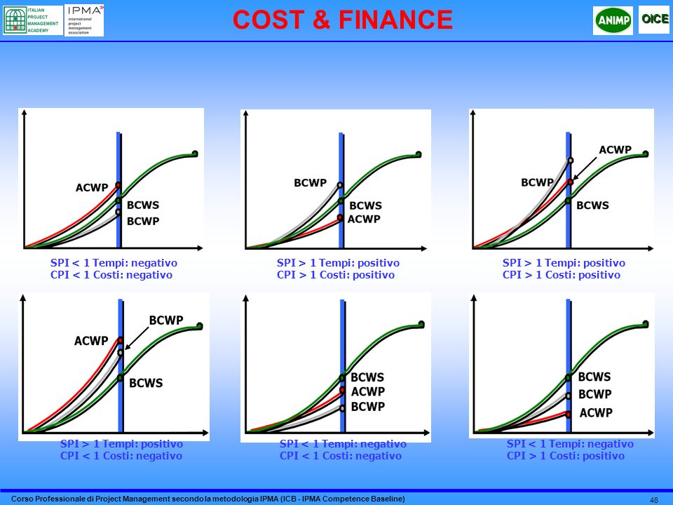 Corso Professionale di Project Management secondo la metodologia IPMA (ICB - IPMA Competence Baseline) OICE 46 COST & FINANCE SPI < 1 Tempi: negativo CPI < 1 Costi: negativo SPI > 1 Tempi: positivo CPI < 1 Costi: negativo SPI < 1 Tempi: negativo CPI > 1 Costi: positivo SPI < 1 Tempi: negativo CPI < 1 Costi: negativo SPI > 1 Tempi: positivo CPI > 1 Costi: positivo SPI > 1 Tempi: positivo CPI > 1 Costi: positivo