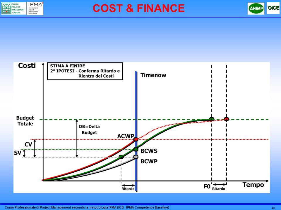 Corso Professionale di Project Management secondo la metodologia IPMA (ICB - IPMA Competence Baseline) OICE 48 COST & FINANCE