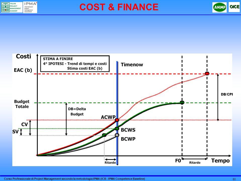 Corso Professionale di Project Management secondo la metodologia IPMA (ICB - IPMA Competence Baseline) OICE 50 COST & FINANCE DB/CPI