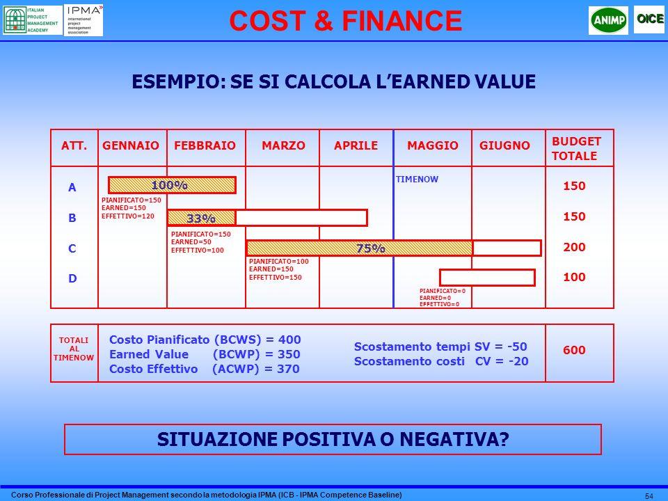 Corso Professionale di Project Management secondo la metodologia IPMA (ICB - IPMA Competence Baseline) OICE 54 COST & FINANCE ESEMPIO: SE SI CALCOLA LEARNED VALUE SITUAZIONE POSITIVA O NEGATIVA.