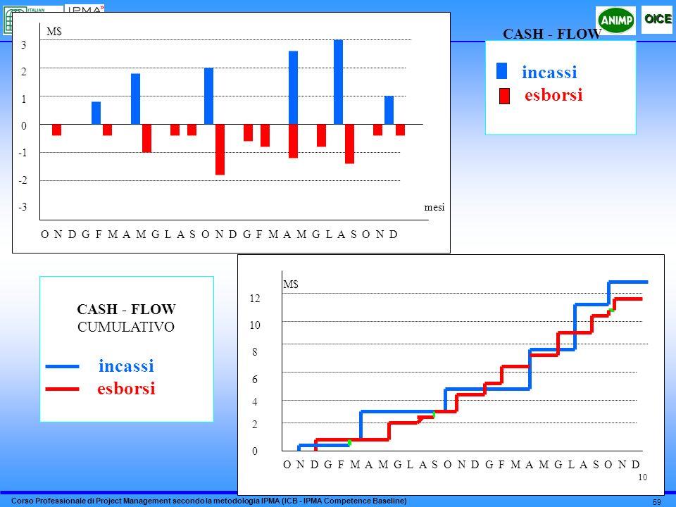 Corso Professionale di Project Management secondo la metodologia IPMA (ICB - IPMA Competence Baseline) OICE 59 M$ 3 2 1 0 -2 -3 mesi O N D G F M A M G L A S O N D G F M A M G L A S O N D CASH - FLOW incassi esborsi M$ 12 10 8 6 4 2 0 O N D G F M A M G L A S O N D G F M A M G L A S O N D CASH - FLOW CUMULATIVO incassi esborsi 10