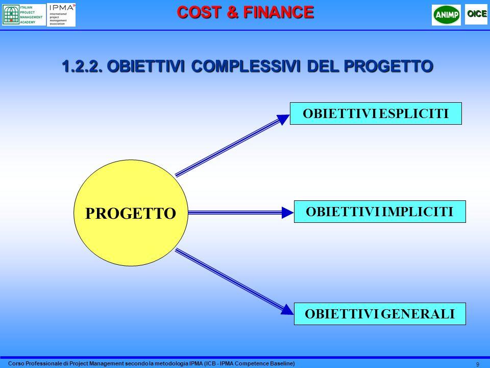 Corso Professionale di Project Management secondo la metodologia IPMA (ICB - IPMA Competence Baseline) OICE 9 OBIETTIVI IMPLICITI OBIETTIVI ESPLICITI OBIETTIVI GENERALI PROGETTO 1.2.2.