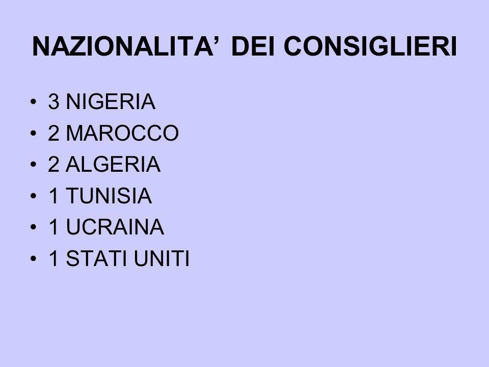 NAZIONALITA DEI CONSIGLIERI 3 NIGERIA 2 MAROCCO 2 ALGERIA 1 TUNISIA 1 UCRAINA 1 STATI UNITI