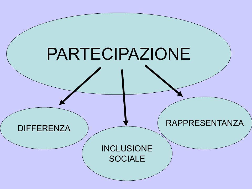 INCLUSIONE SOCIALE PARTECIPAZIONE RAPPRESENTANZA DIFFERENZA