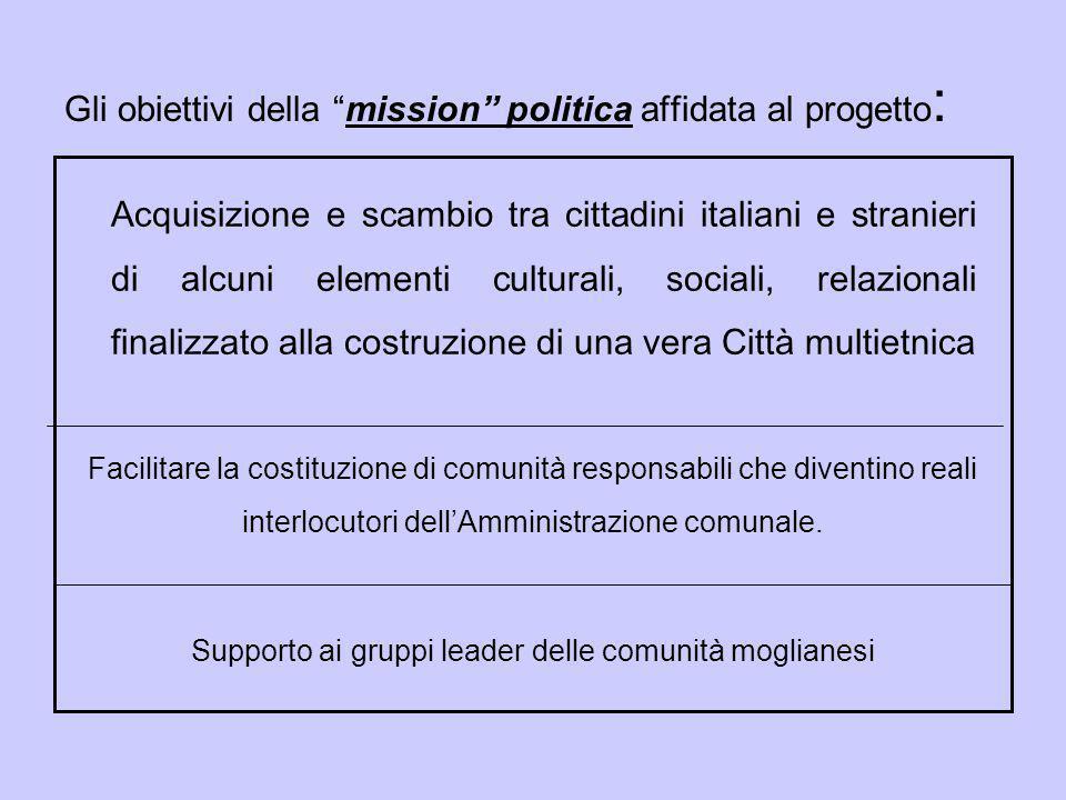 I cittadini stranieri di Mogliano sono 1.321, appartenenti a 51 diverse nazionalità.