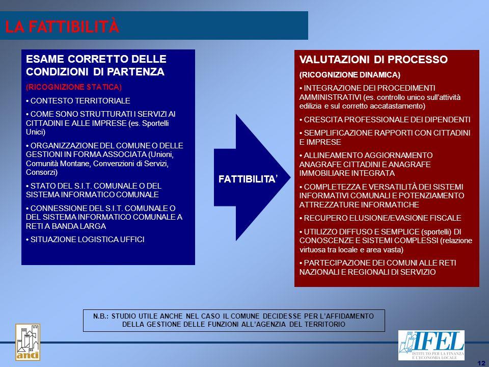 12 ESAME CORRETTO DELLE CONDIZIONI DI PARTENZA (RICOGNIZIONE STATICA) CONTESTO TERRITORIALE COME SONO STRUTTURATI I SERVIZI AI CITTADINI E ALLE IMPRESE (es.