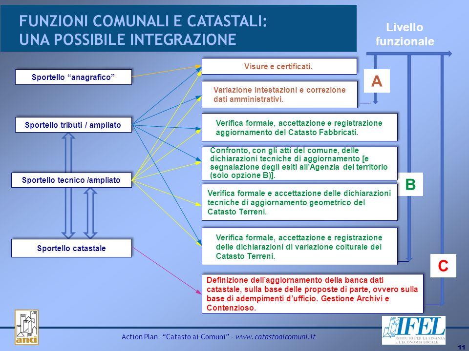 11 Action Plan Catasto ai Comuni - www.catastoaicomuni.it FUNZIONI COMUNALI E CATASTALI: UNA POSSIBILE INTEGRAZIONE Sportello anagrafico Sportello tec
