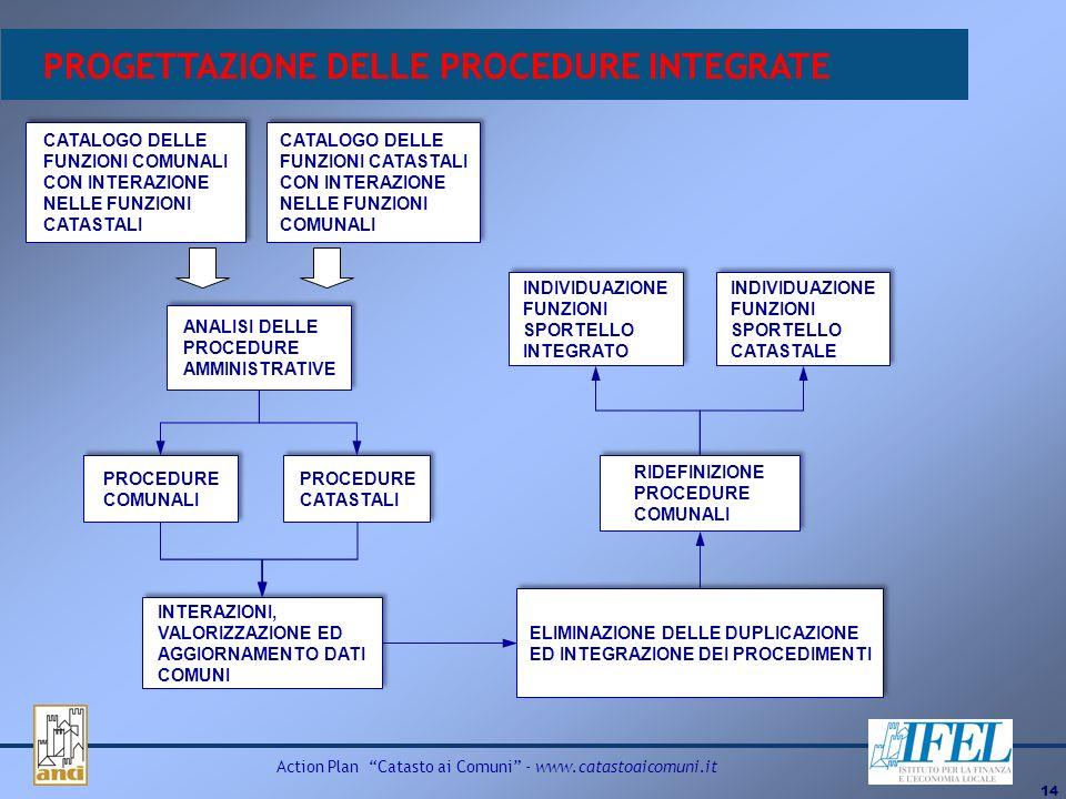 14 Action Plan Catasto ai Comuni - www.catastoaicomuni.it PROGETTAZIONE DELLE PROCEDURE INTEGRATE CATALOGO DELLE FUNZIONI COMUNALI CON INTERAZIONE NEL