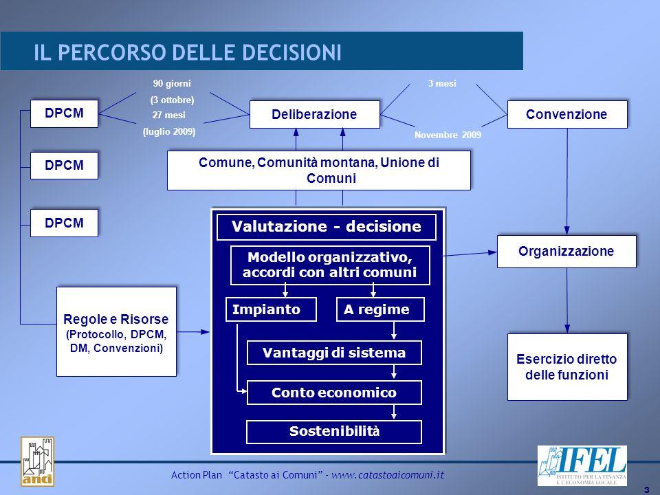 3 Action Plan Catasto ai Comuni - www.catastoaicomuni.it IL PERCORSO DELLE DECISIONI DPCM Deliberazione Convenzione 90 giorni (3 ottobre) 27 mesi (lug