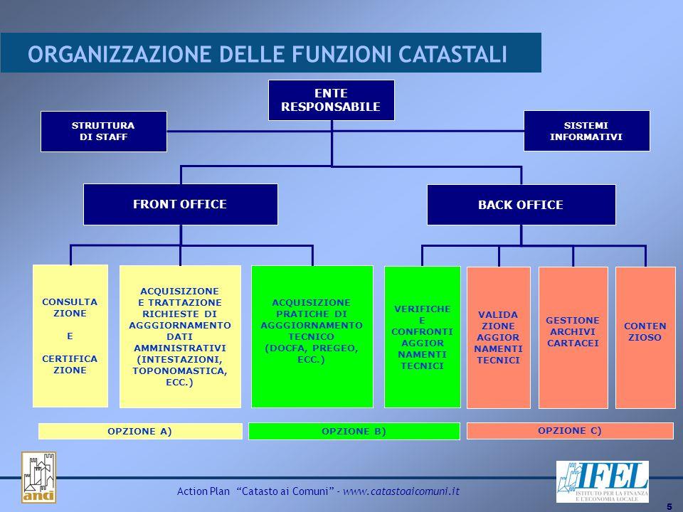 5 Action Plan Catasto ai Comuni - www.catastoaicomuni.it ORGANIZZAZIONE DELLE FUNZIONI CATASTALI ENTE RESPONSABILE STRUTTURA DI STAFF SISTEMI INFORMAT