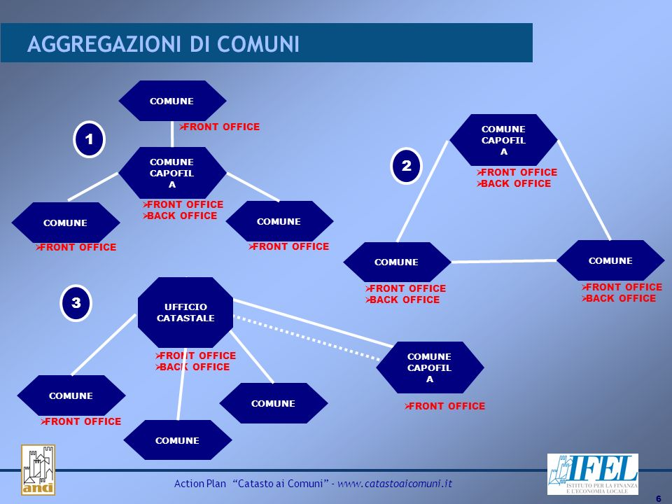 6 Action Plan Catasto ai Comuni - www.catastoaicomuni.it AGGREGAZIONI DI COMUNI COMUNE CAPOFIL A COMUNE FRONT OFFICE BACK OFFICE FRONT OFFICE COMUNE C