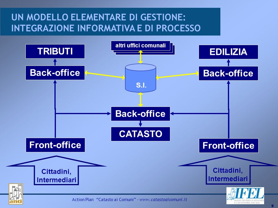 9 Action Plan Catasto ai Comuni - www.catastoaicomuni.it TRIBUTI CATASTO Front-office Back-office EDILIZIA S.I. Back-office Front-office altri uffici