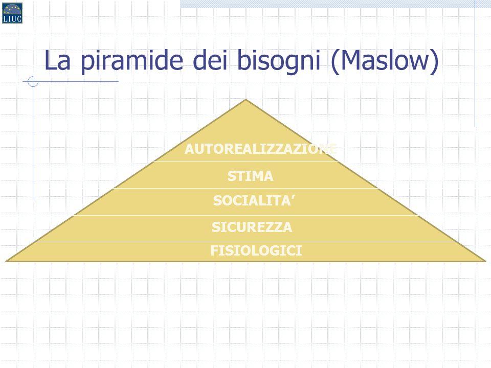 9 La teoria di Maslow: La piramide dei bisogni Risale al 1954 (Motivation and Personality) E il punto di partenza di tutti gli studi e le teorie sulla