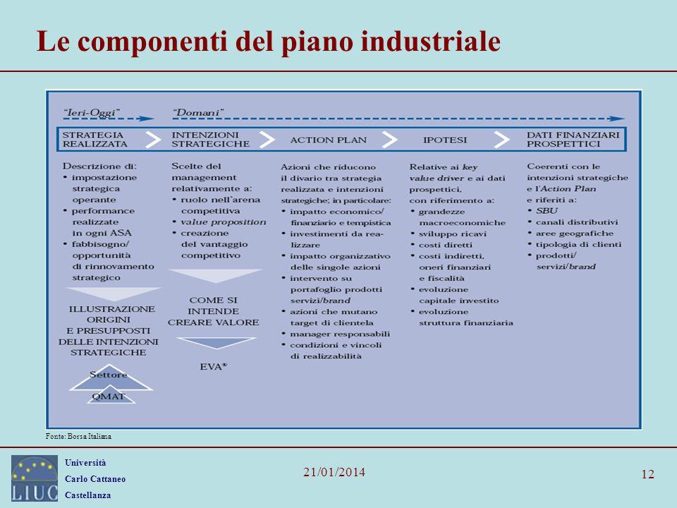 Università Carlo Cattaneo Castellanza 21/01/2014 12 Le componenti del piano industriale Fonte: Borsa Italiana