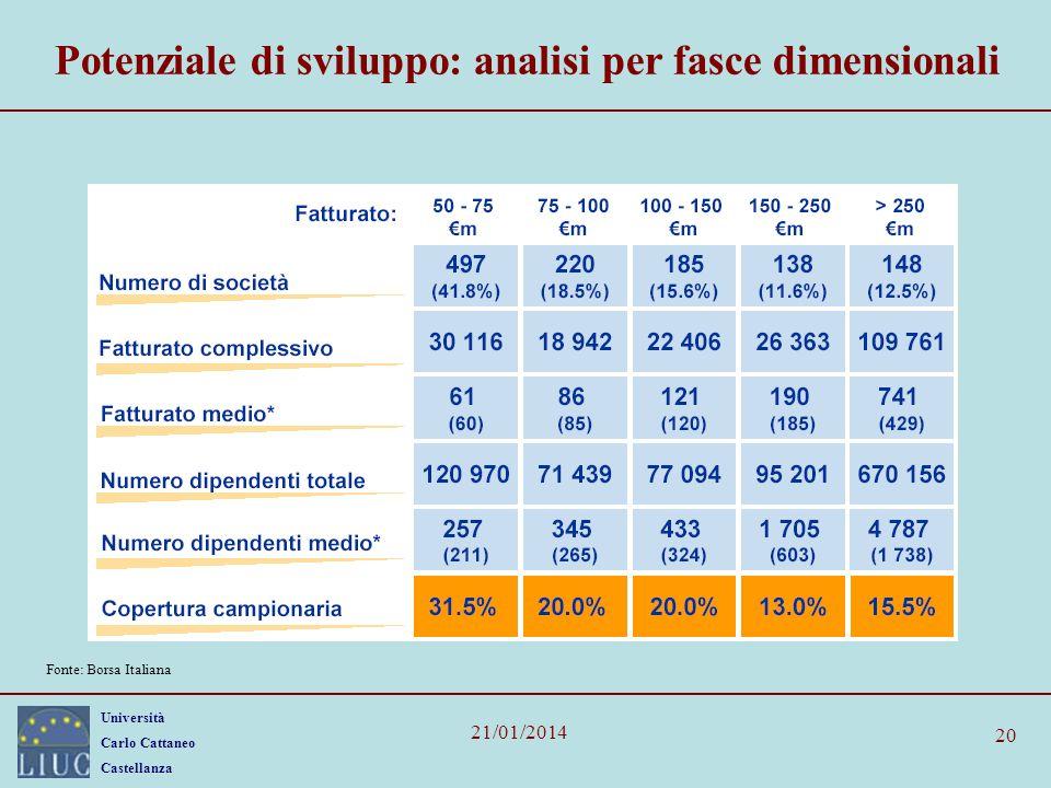 Università Carlo Cattaneo Castellanza 21/01/2014 20 Potenziale di sviluppo: analisi per fasce dimensionali Fonte: Borsa Italiana