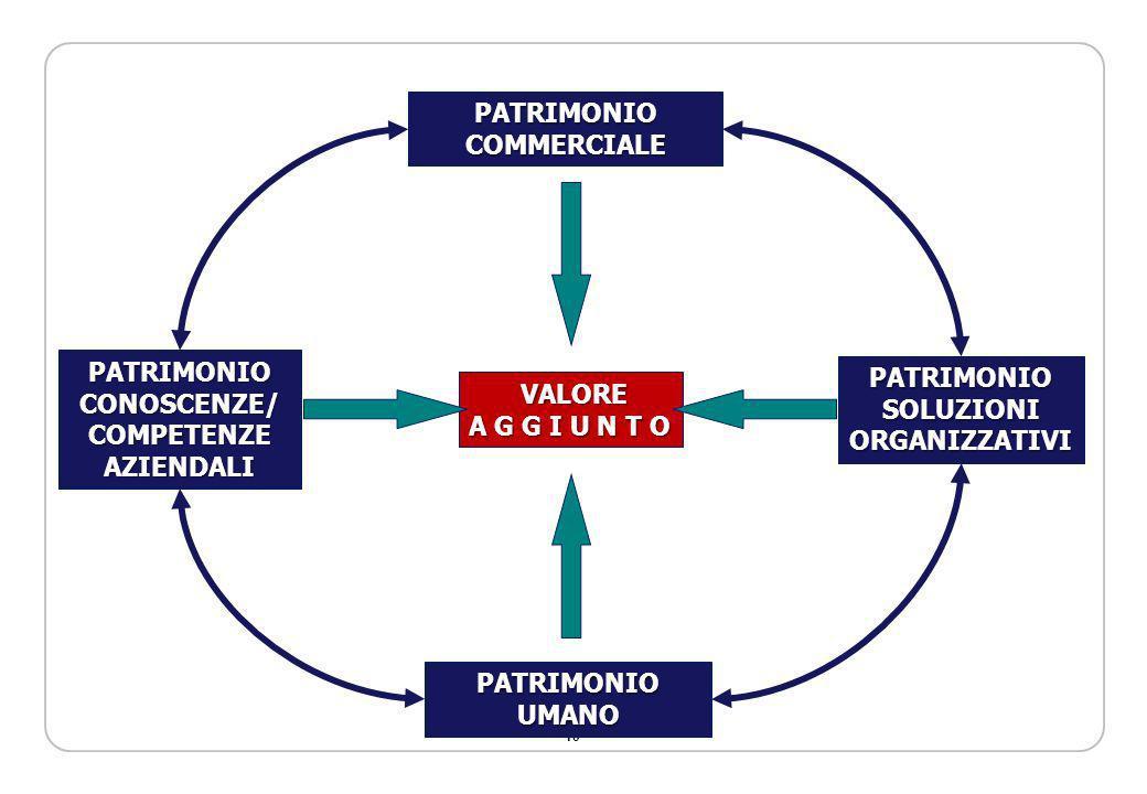 10 PATRIMONIOCOMMERCIALE PATRIMONIOUMANO PATRIMONIOCONOSCENZE/COMPETENZEAZIENDALI PATRIMONIOSOLUZIONIORGANIZZATIVI VALORE VALORE A G G I U N T O