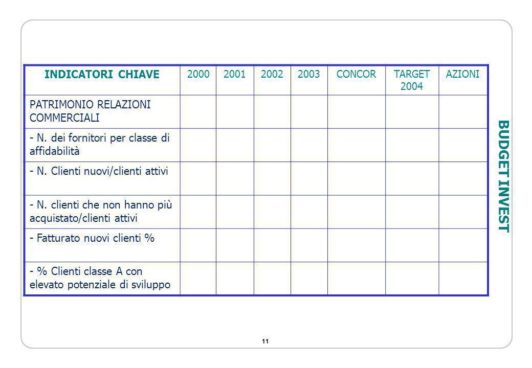 11 INDICATORI CHIAVE 2000200120022003CONCORTARGET 2004 AZIONI PATRIMONIO RELAZIONI COMMERCIALI - N. dei fornitori per classe di affidabilità - N. Clie
