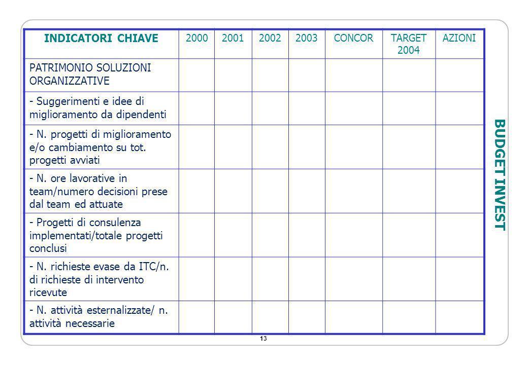 13 INDICATORI CHIAVE 2000200120022003CONCORTARGET 2004 AZIONI PATRIMONIO SOLUZIONI ORGANIZZATIVE - Suggerimenti e idee di miglioramento da dipendenti