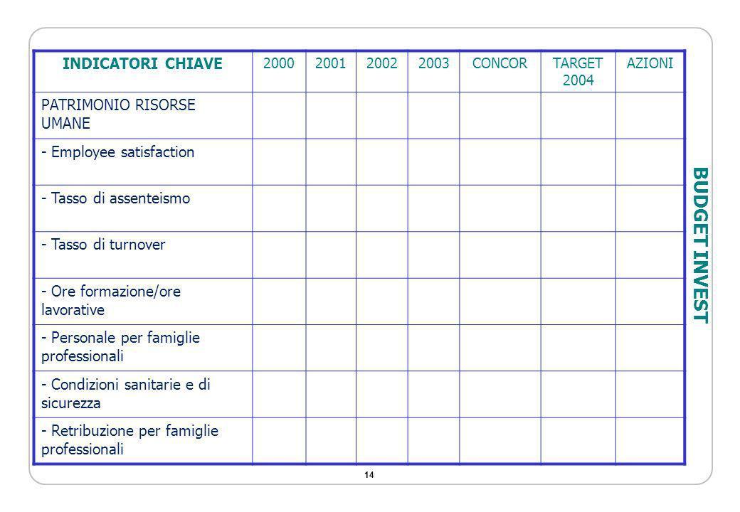 14 INDICATORI CHIAVE 2000200120022003CONCORTARGET 2004 AZIONI PATRIMONIO RISORSE UMANE - Employee satisfaction - Tasso di assenteismo - Tasso di turno