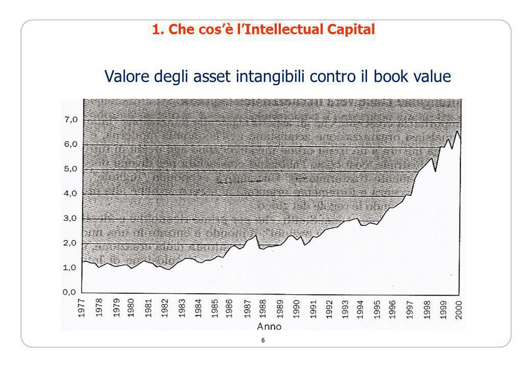 6 Valore degli asset intangibili contro il book value 1. Che cosè lIntellectual Capital