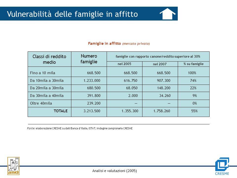 Analisi e valutazioni (2005) Vulnerabilità delle famiglie in affitto Famiglie in affitto (mercato privato) Fonte: elaborazione CRESME su dati Banca dItalia, ISTAT, indagine campionaria CRESME Classi di reddito medio Numero famiglie famiglie con rapporto canone/reddito superiore al 30% nel 2005 nel 2007 % su famiglie Fino a 10 mila 668.500 668.500 668.500 100% Da 10mila a 30mila 1.233.000 616.750 907.300 74% Da 20mila a 30mila 680.500 68.050 148.200 22% Da 30mila a 40mila 391.800 2.000 34.260 9% Oltre 40mila 239.200 0% TOTALE 3.213.500 1.355.300 1.758.260 55%