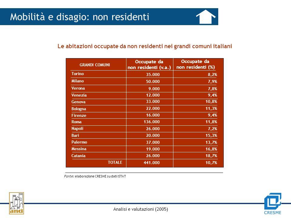 Analisi e valutazioni (2005) Mobilità e disagio: non residenti Le abitazioni occupate da non residenti nei grandi comuni italiani GRANDI COMUNI Occupate da non residenti (%) Occupate da non residenti (v.a.) 35.000 8,2% 50.000 7,9% 9.000 7,8% 12.000 9,4% 33.000 10,8% 22.000 11,3% 16.000 9,4% 136.000 11,8% 26.000 7,2% 20.000 15,3% 37.000 13,7% 19.000 16,8% 26.000 18,7% 441.000 10,7% Fonte: elaborazione CRESME su dati ISTAT Torino Milano Verona Venezia Genova Bologna Firenze Roma Napoli Bari Palermo Messina Catania TOTALE