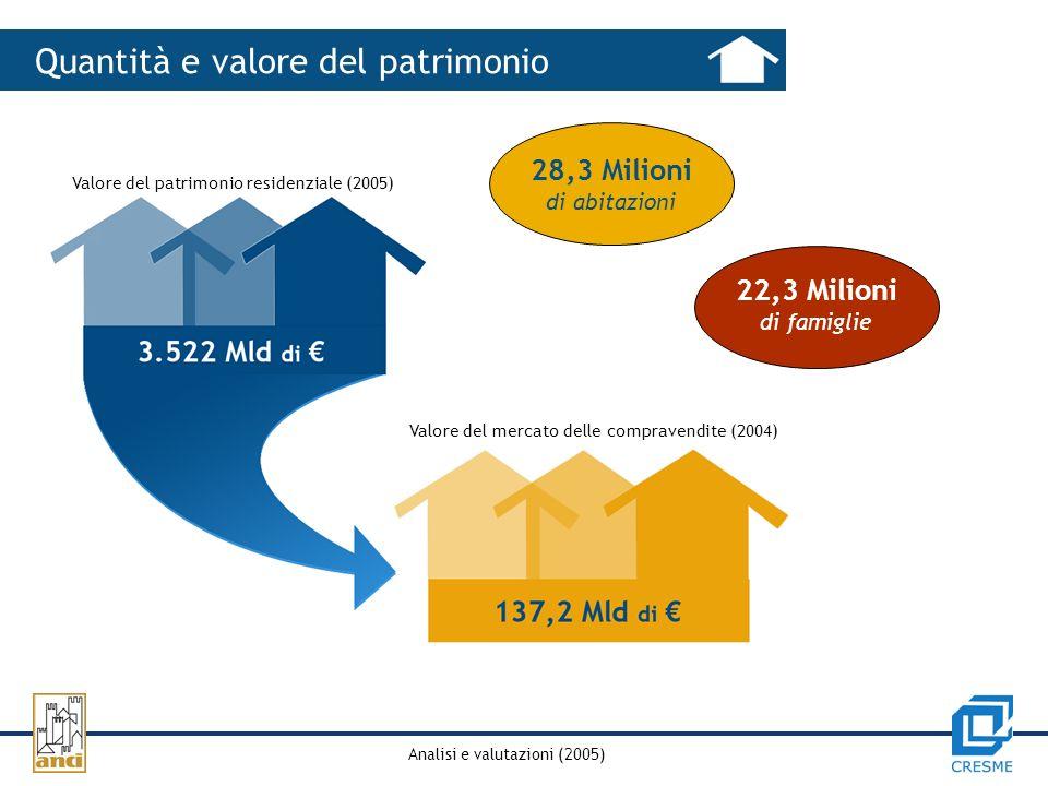 Analisi e valutazioni (2005) Quantità e valore del patrimonio Valore del patrimonio residenziale (2005) Valore del mercato delle compravendite (2004) 28,3 Milioni di abitazioni 22,3 Milioni di famiglie