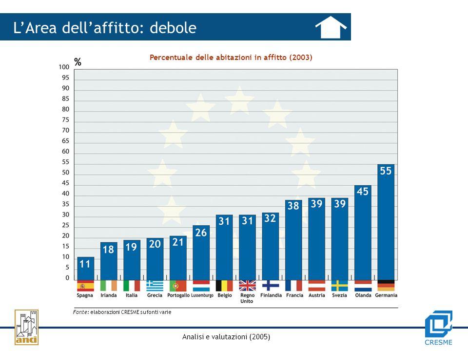 Analisi e valutazioni (2005) LArea dellaffitto: debole Percentuale delle abitazioni in affitto (2003) Fonte: elaborazioni CRESME su fonti varie