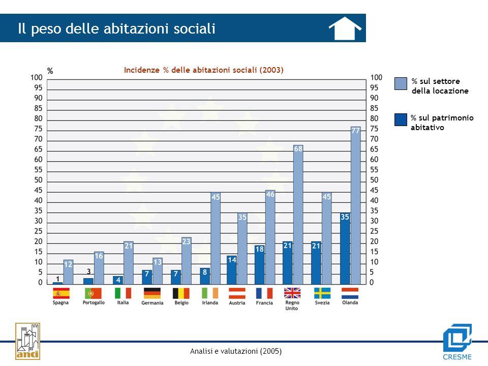 Analisi e valutazioni (2005) Il peso delle abitazioni sociali Incidenze % delle abitazioni sociali (2003) % sul patrimonio abitativo % sul settore della locazione