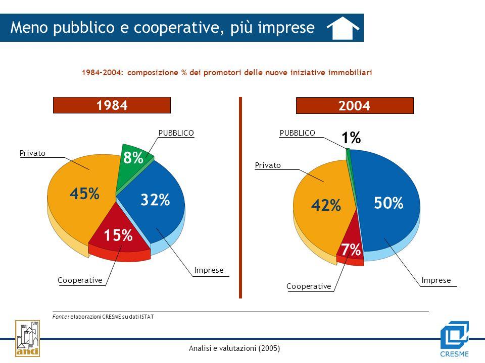 Analisi e valutazioni (2005) Meno pubblico e cooperative, più imprese 1984-2004: composizione % dei promotori delle nuove iniziative immobiliari Fonte: elaborazioni CRESME su dati ISTAT 1984 2004 PUBBLICO 1% 50% 7% 42% Privato 15% 45% 32% 8% Cooperative Imprese