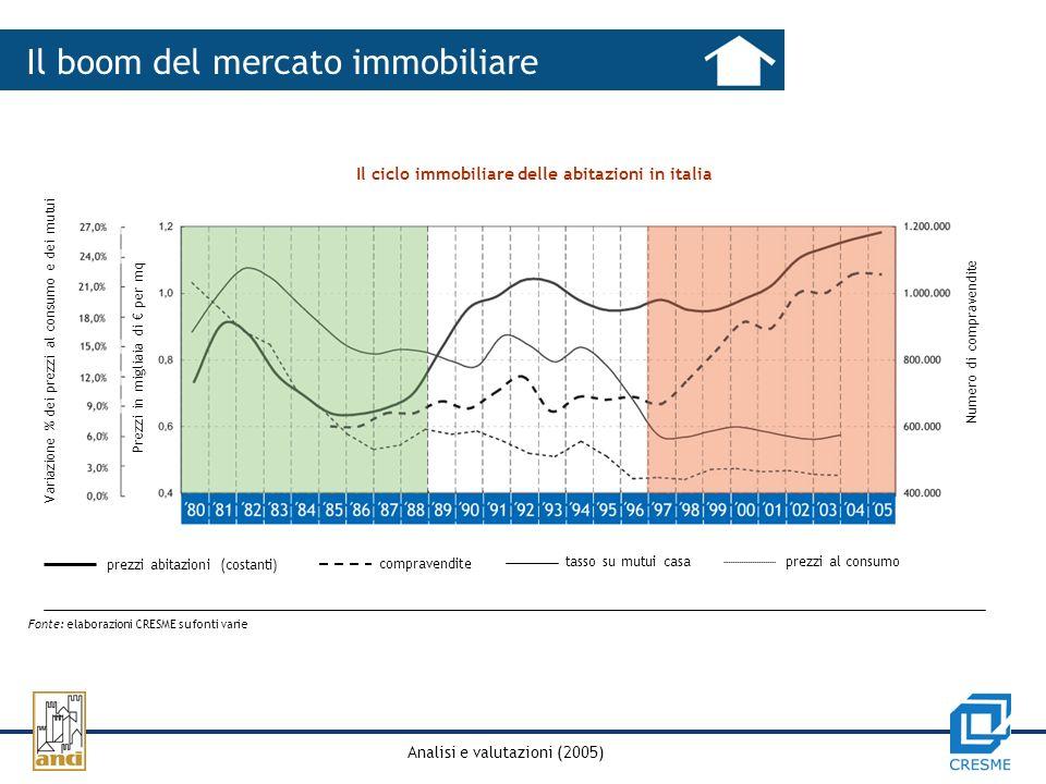 Analisi e valutazioni (2005) Il boom del mercato immobiliare Il ciclo immobiliare delle abitazioni in italia Fonte: elaborazioni CRESME su fonti varie Variazione % dei prezzi al consumo e dei mutui Prezzi in migliaia di per mq Numero di compravendite prezzi abitazioni (costanti) compravendite tasso su mutui casa prezzi al consumo