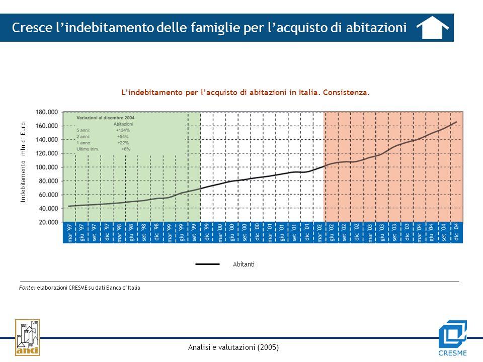 Analisi e valutazioni (2005) Lindebitamento per lacquisto di abitazioni in Italia.