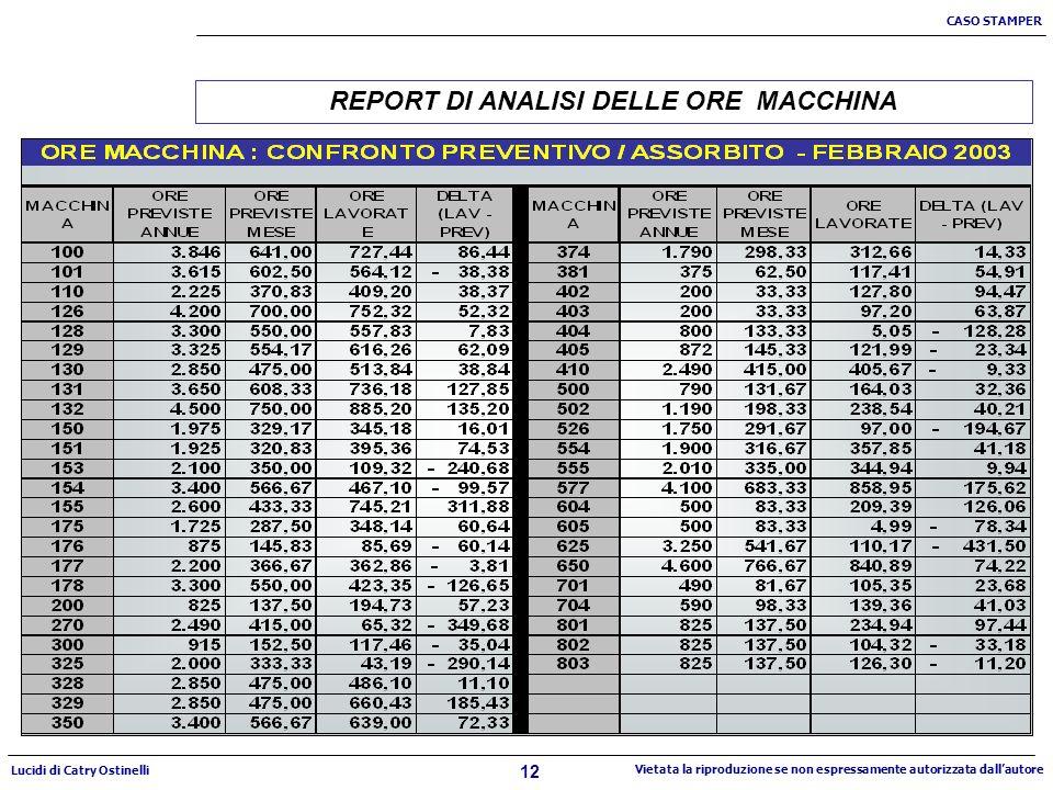 12 CASO STAMPER Lucidi di Catry Ostinelli Vietata la riproduzione se non espressamente autorizzata dallautore REPORT DI ANALISI DELLE ORE MACCHINA